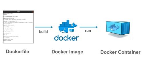 Собираем и проверяем Dockerfile Image