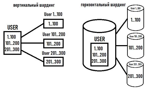 Шардирование и Партиционирование баз данных